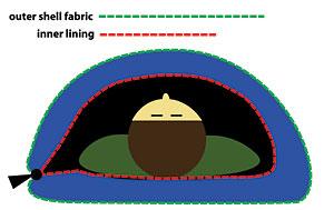 Sleeping Bag Construction: Baffles, Layers, and Shingles ...