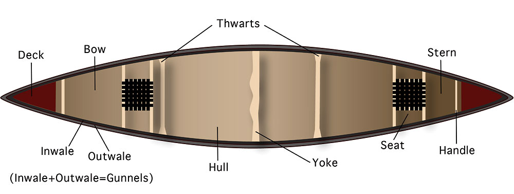 Gear Explained  Parts Of A Canoe